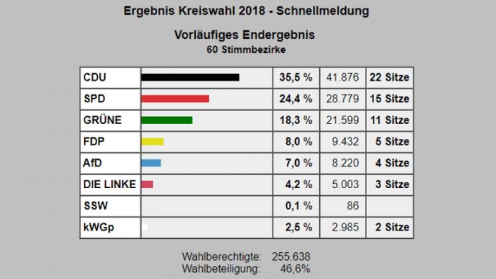 Ergebnis der Kreiswahl 2018